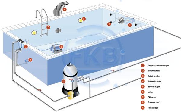 skimmerbecken schwimmbadplanung schwimmbecken. Black Bedroom Furniture Sets. Home Design Ideas