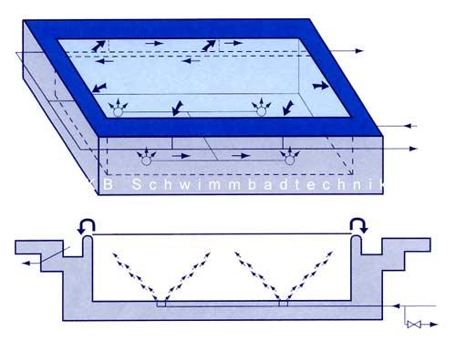 berlaufrinnenbecken schwimmbadplanung schwimmbecken. Black Bedroom Furniture Sets. Home Design Ideas